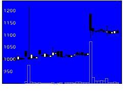6229オーケーエムの株価チャート
