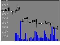 6230サンエイの株式チャート