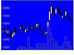 6232自律制御シ研の株式チャート