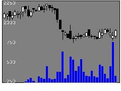 6236NCホールディングスの株価チャート