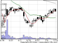 6237イワキポンプの株価チャート
