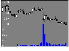 6238フリューの株価チャート