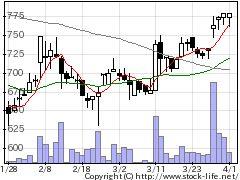 6239ナガオカの株式チャート