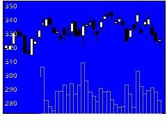 6240ヤマシンフィルタの株式チャート