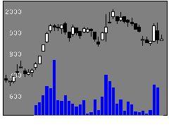 6245ヒラノテクの株価チャート