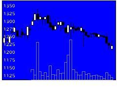 6246テクノスマートの株価チャート
