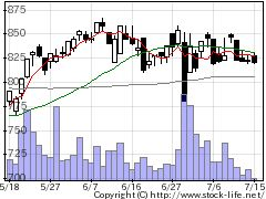 6247日阪製作所の株価チャート