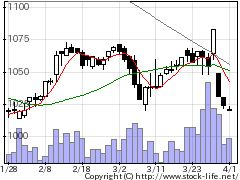 6249GCジョイコの株式チャート