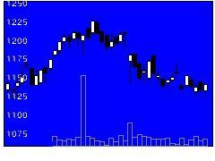 6250やまびこの株式チャート