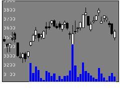 6254野村マイクロの株価チャート