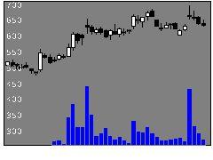 6255エヌピーシーの株価チャート