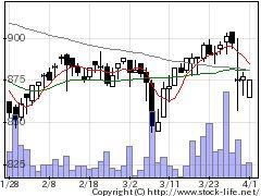 6257藤商事の株価チャート