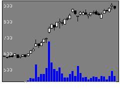 6262ペガサスミシン製造の株価チャート