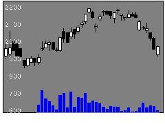 6264マルマエの株価チャート