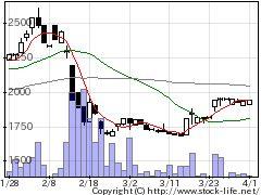 6265妙徳の株式チャート