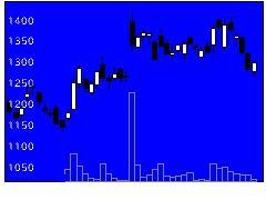 6266タツモの株価チャート