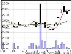 6267ゼネラルパの株価チャート