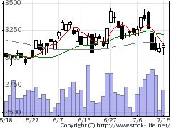 6268ナブテスコの株価チャート