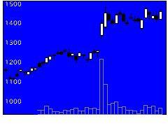 6269三井海洋の株式チャート
