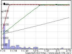 6271ニッセイの株価チャート