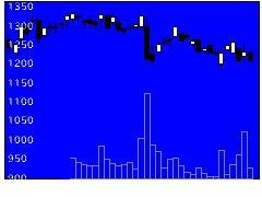 6272レオン自動機の株価チャート