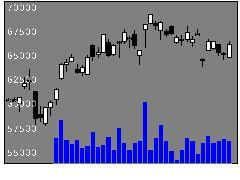 6273SMCの株式チャート