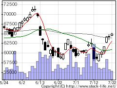 6273SMCの株価チャート