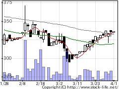 6276ナビタスの株式チャート
