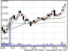 6277ホソカワミクロンの株価チャート