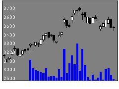 6278ユニオンツールの株価チャート