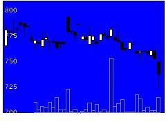 6279瑞光の株式チャート
