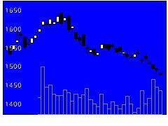 6282オイレス工業の株式チャート