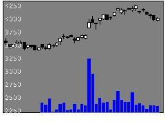 6284ASB機械の株価チャート