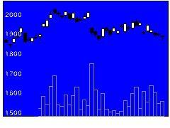 6287サトーホールディングスの株価チャート