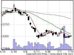 6289技研製の株価チャート