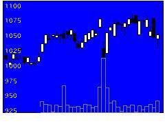 6291日本エアーテックの株価チャート