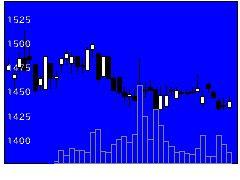 6294オカアイヨンの株価チャート