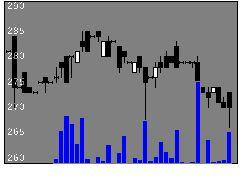 6295富士変速の株価チャート
