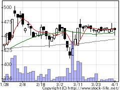 6297鉱研工業の株価チャート