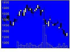 6298ワイエイシイの株価チャート
