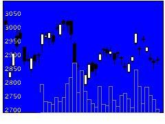 6301コマツの株価チャート