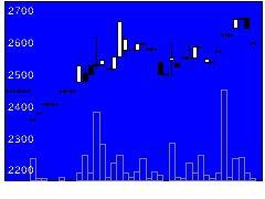 6303ササクラの株式チャート