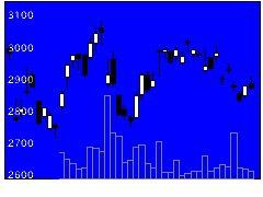 6305日立建機の株価チャート