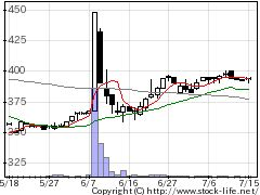 6307サンセイの株式チャート