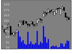6310井関農機の株式チャート