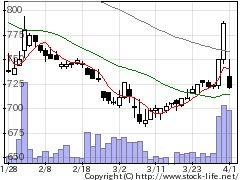 6312フロイント産業の株価チャート