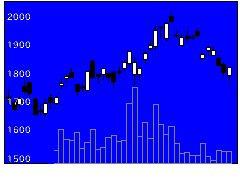 6315TOWAの株価チャート