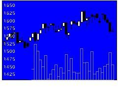 6316丸山製作所の株式チャート