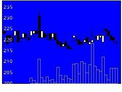 6319シンニッタンの株式チャート