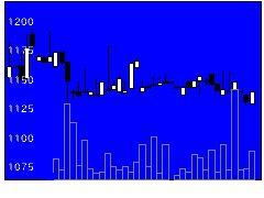 6322タクミナの株式チャート